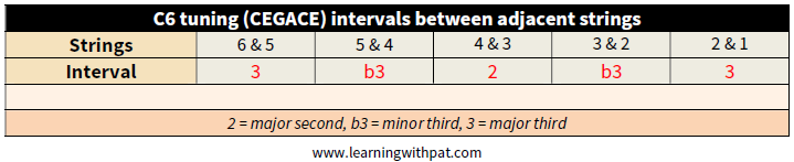 C6 Intervals Adj. Strings